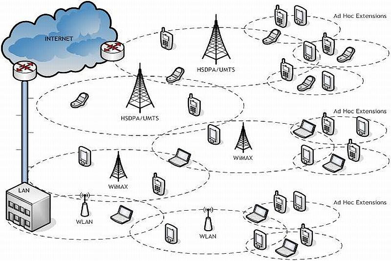 Dissertation jamming ad hoc networks